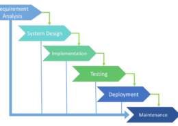 What is and How software development life cycle works?